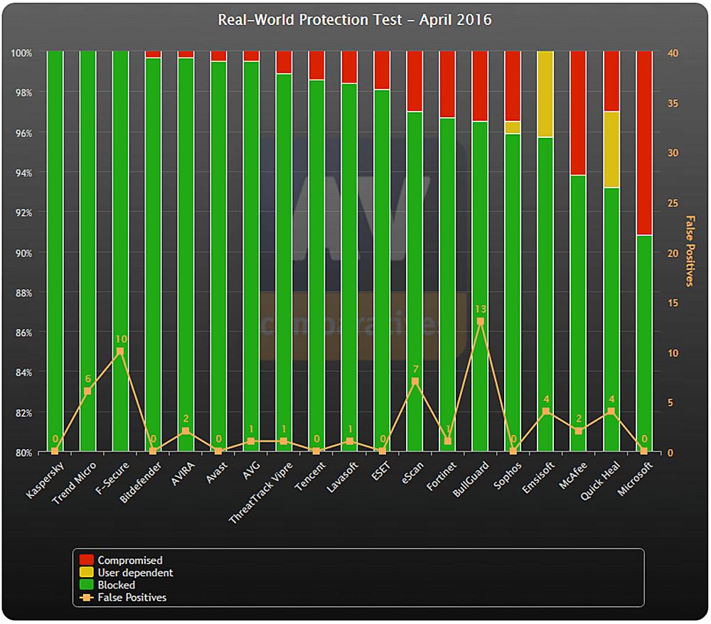 Общий рейтинг по защите, производительности и удобству пользования антивирусами за Апрель 2016 г. от AV-Comparatives