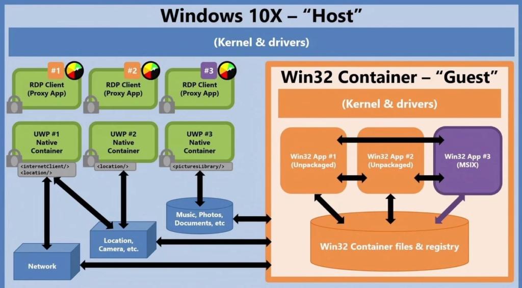 Основная информация о Windows 10X, контейнерах, приложениях UWP и Win32